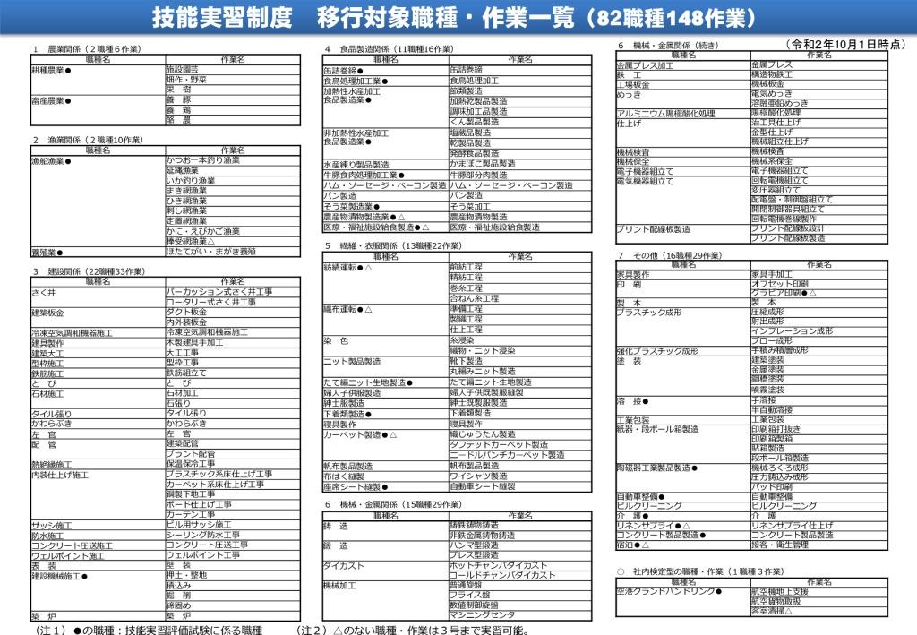 職種一覧表(2020年10月1日)